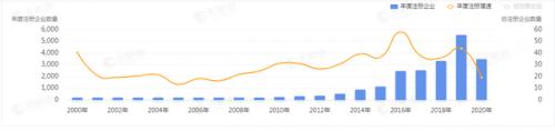 我国假发相关企业的注册增量(全部企业状态)上涨态势图(来自天眼查)